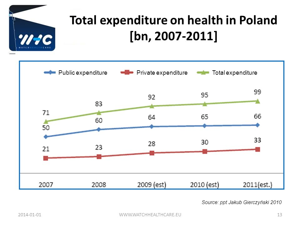 Total expenditure on health in Poland [bn, 2007-2011]